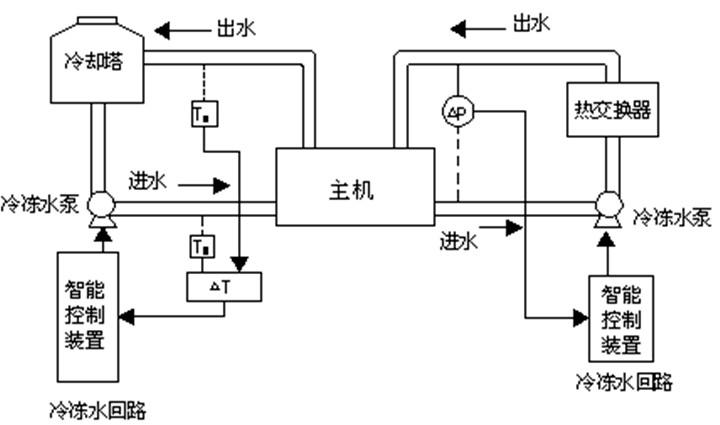中央空调系统 家用空调安装